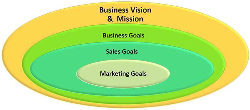 اهداف ازاریابی اهداف مارکتینگ marketing goals
