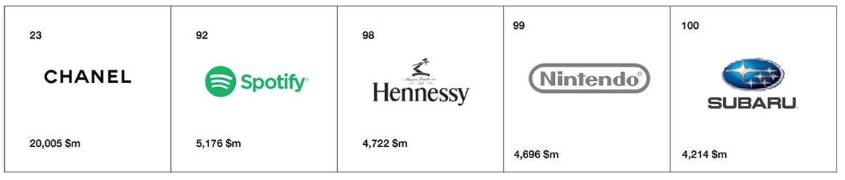 2018 دو برند نوظهور و بازگشت مجدد سه برند Spotify Subaru Chanel Hennessy Hennessy