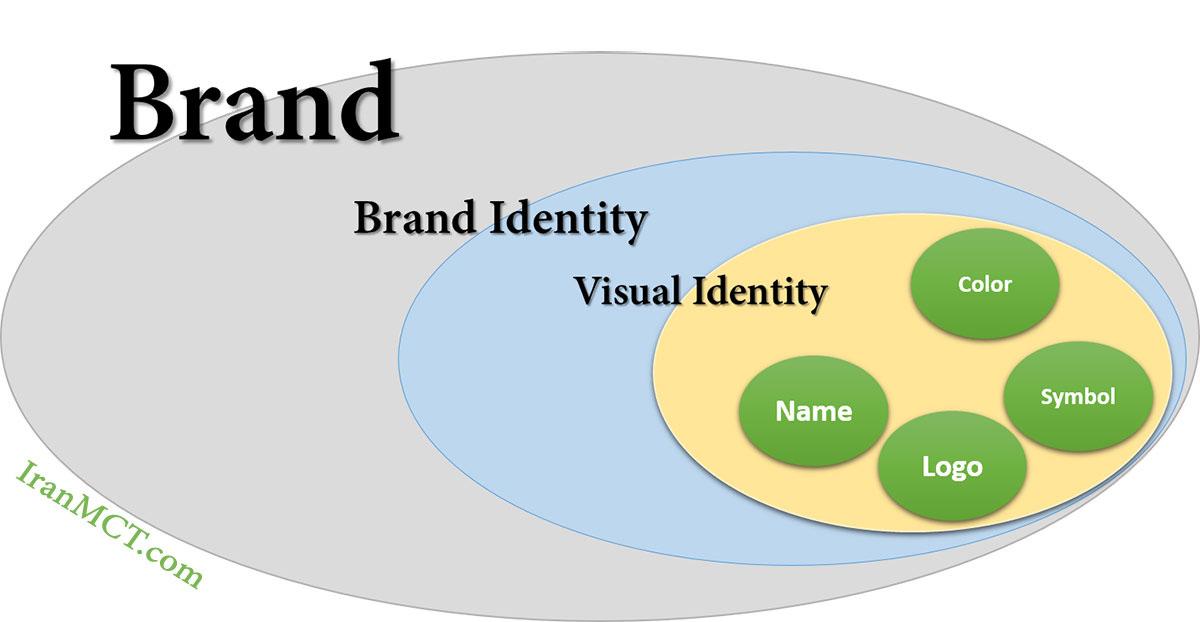 برند هویت برند هویت بصری برند مدیریت برند
