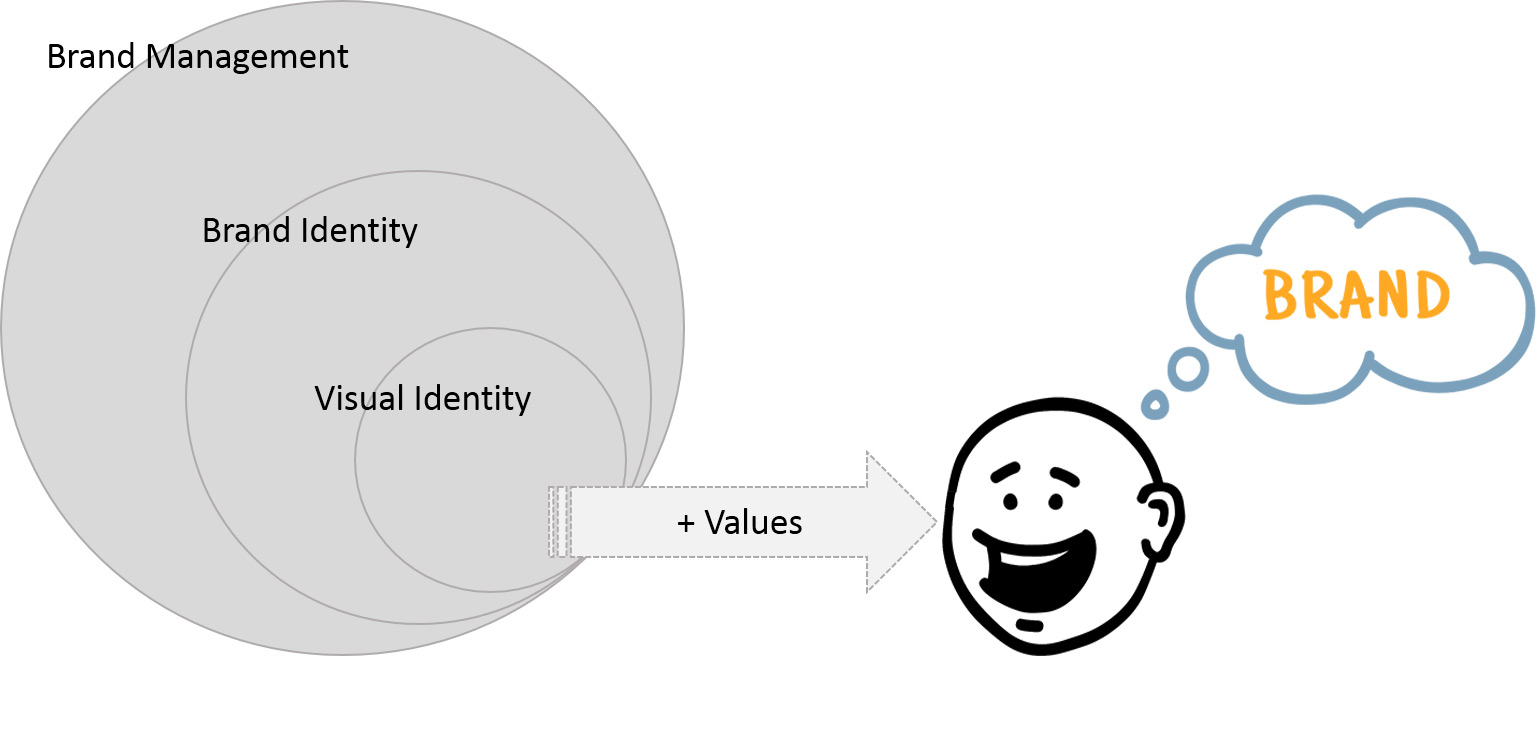 مدیریت برند هویت برند brand identity Brand management