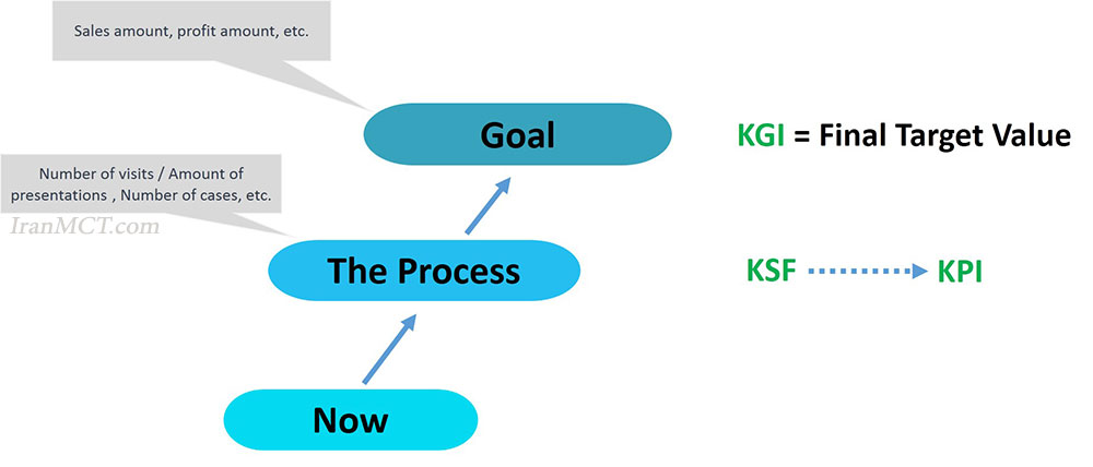 KPI KGI KSF KFS شاخص کلیدی موفقیت