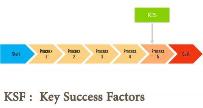 Key Success Factors KSF عوامل کلیدی موفقیت
