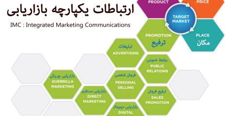 ارتباطات یکپارچه بازاریابی IMC : Integrated Marketing Communications promotion mix