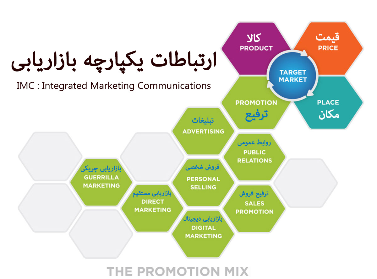ارتباطات یکپارچه بازاریابی IMC : Integrated Marketing Communications promotion mix