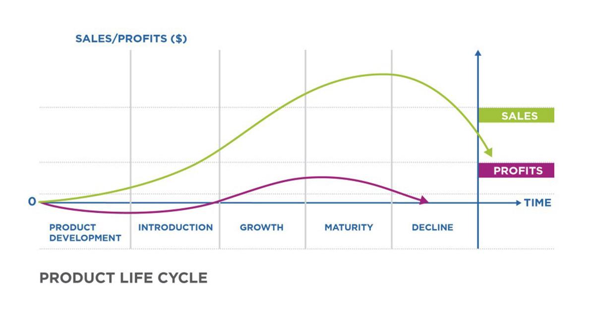 چرخه عمر محصول PLC Product Life Cycle