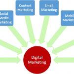 دیجیتال مارکتینگ چیست؟ 20 استراتژِی بازاریابی دیجیتال Digital Marketing