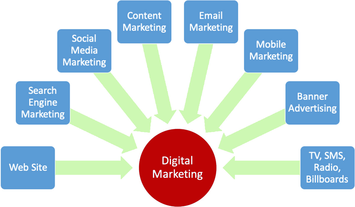 Digital Marketing بازاریابی دیجیتال مارکتینگ