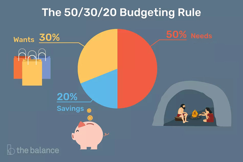 20 50 30 نحوه بودجه بندی هزینه زندگی قانون بودجه 50/20/30 چیست ؟
