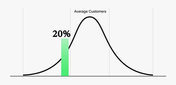 نرخ بازگشت سرمایه بازاریابی 5 به 1