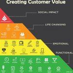 خلق ارزش برای مشتریان – 30 روش خلق ارزش برای مشتری