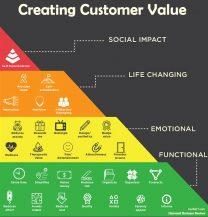 Creating Customer Value هرم خلق ارزش برای مشتری
