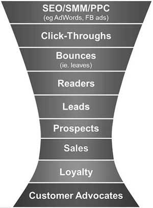 قیف بازاریابی دیجیتال