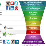 قیف بازاریابی دیجیتال ( دیجیتال مارکتینگ ) Digital Marketing Funnel