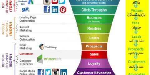 Digital Marketing Funnel قیف بازاریابی دیجیتال