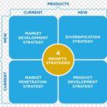 4 نوع برنامه بازاریابی و استراتژی بازاریابی Ansoff Matrix