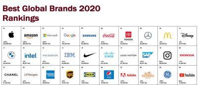 رده بندی 100 برند برتر ارزشمند 2020 اینتربرند