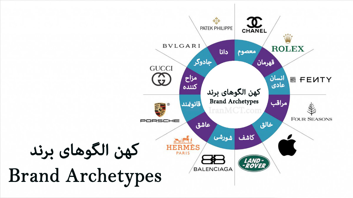 archetypes Bran کهن الگو برند داستان برند برندسازی IranMCT 12 کهن الگو برند Brand Archetypes
