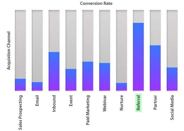 بازاریابی ارجاعی Referral Marketing