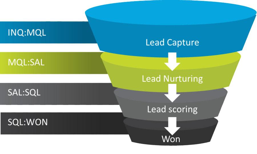 SQL SAL MQL مشتری تعیین صلاحیت شده بازاریابی فروش
