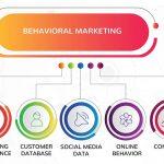 بازاریابی رفتاری Behavioral Marketing