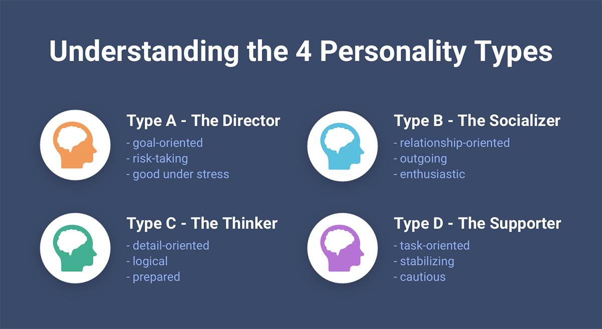 چهار نوع شخصیت A B C D