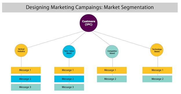 کمپین بازاریابی Marketing Campaign Design