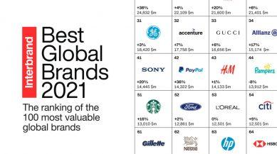 ۱۰۰ برند برتر و ارزشمند جهان در سال 2021 از سوی اینتربرند اپل گوگل سامسونگ مایکروسافت آمازون